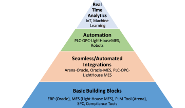 smart factory building blocks