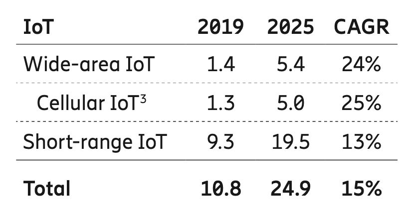 Cellular IoT to hit five billion connections by 2025, with LTE/5G taking a third