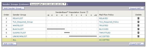 sender-groups