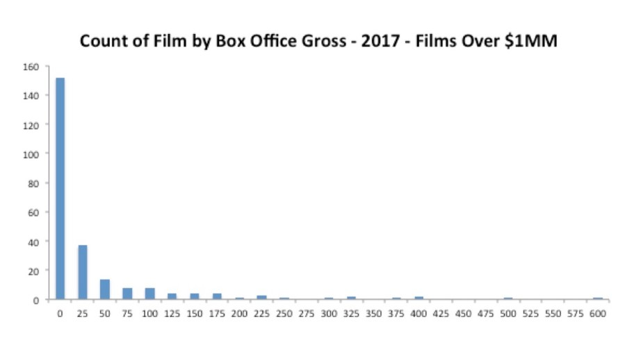 Chart 2 Movies Again