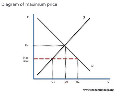 economics model