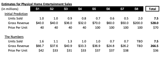 Table 3 - Initial Estimates w THe Numbers