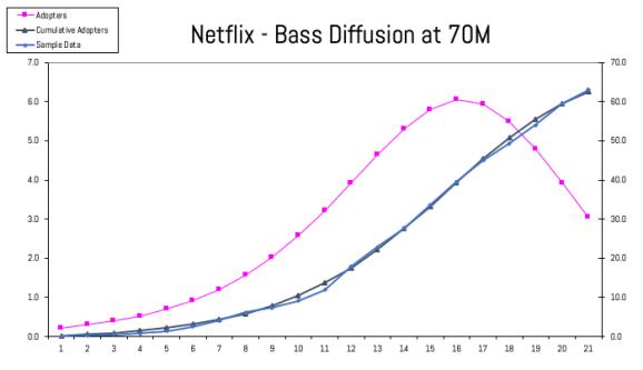 IMAGE 6 -Netflix Bass Diffusion at 70 MM All Subs