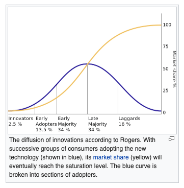 IMAGE 9 - Rogers Diffusion of Innovation