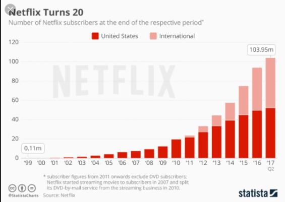 IMAGE 1 - Statista Netflix Subscribers