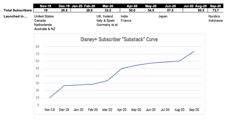 IMAGE 5 - Chart Disney Subs