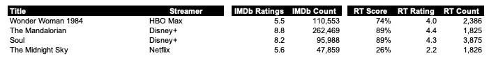 IMAGE 1 - RT vs IMDb for Wonder Woman