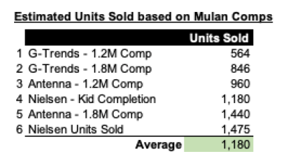 IMAGE 7 - Estimated Units Sold