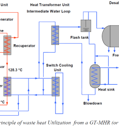 example 28 atomic power plant electricity fresh water [ 1255 x 708 Pixel ]