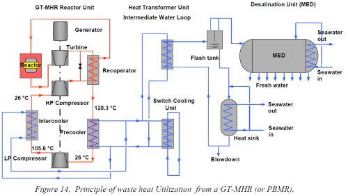 small resolution of example 28 atomic power plant electricity fresh water