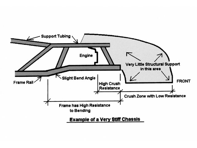stock car safety chassis diagram
