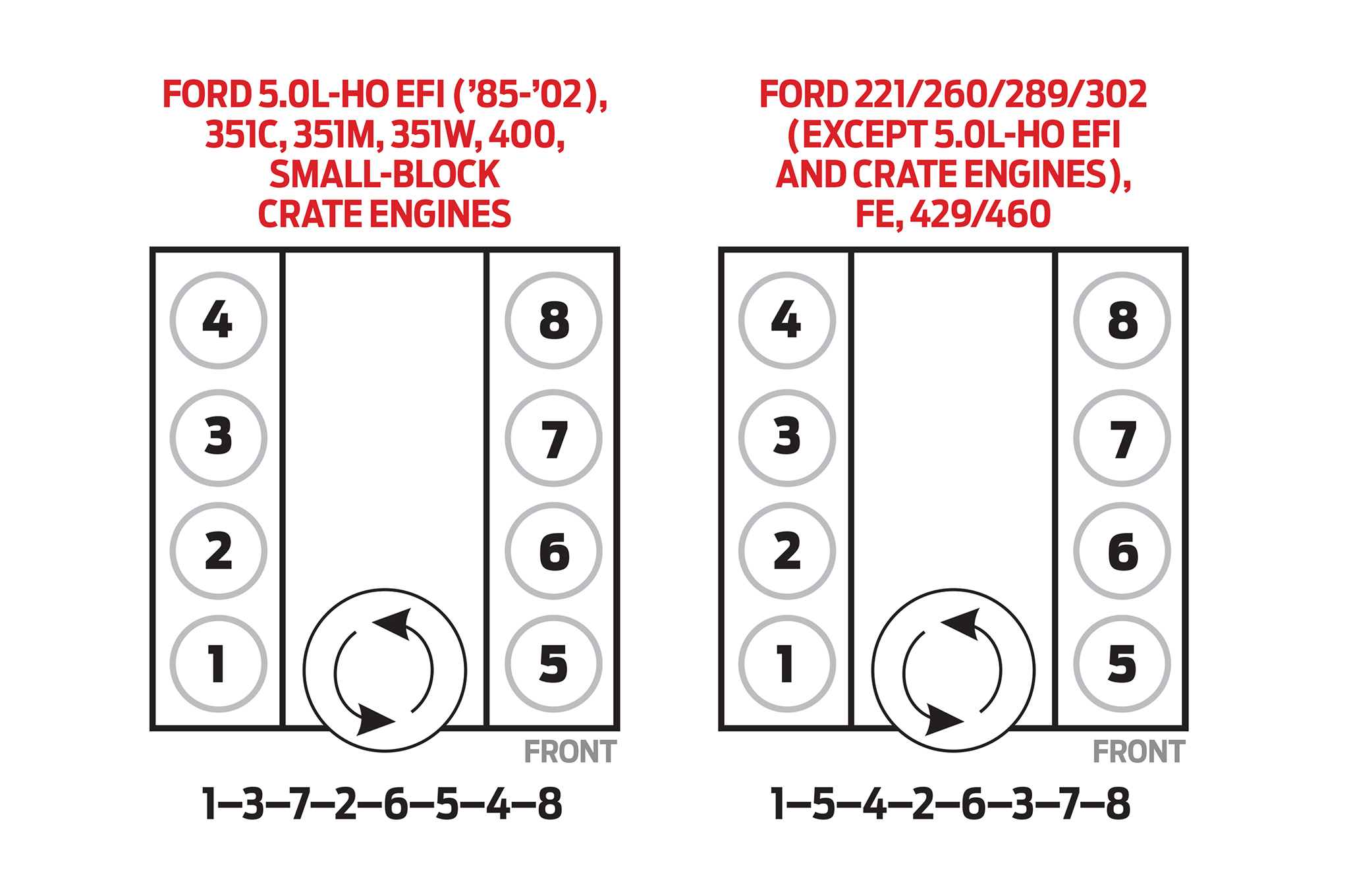 ford 289 distributor wiring diagram puma central locking hot rod to the rescue this late model 5 0l sfi system runs numbers its v8 cylinders consecutively down each bank starting with no 1 on