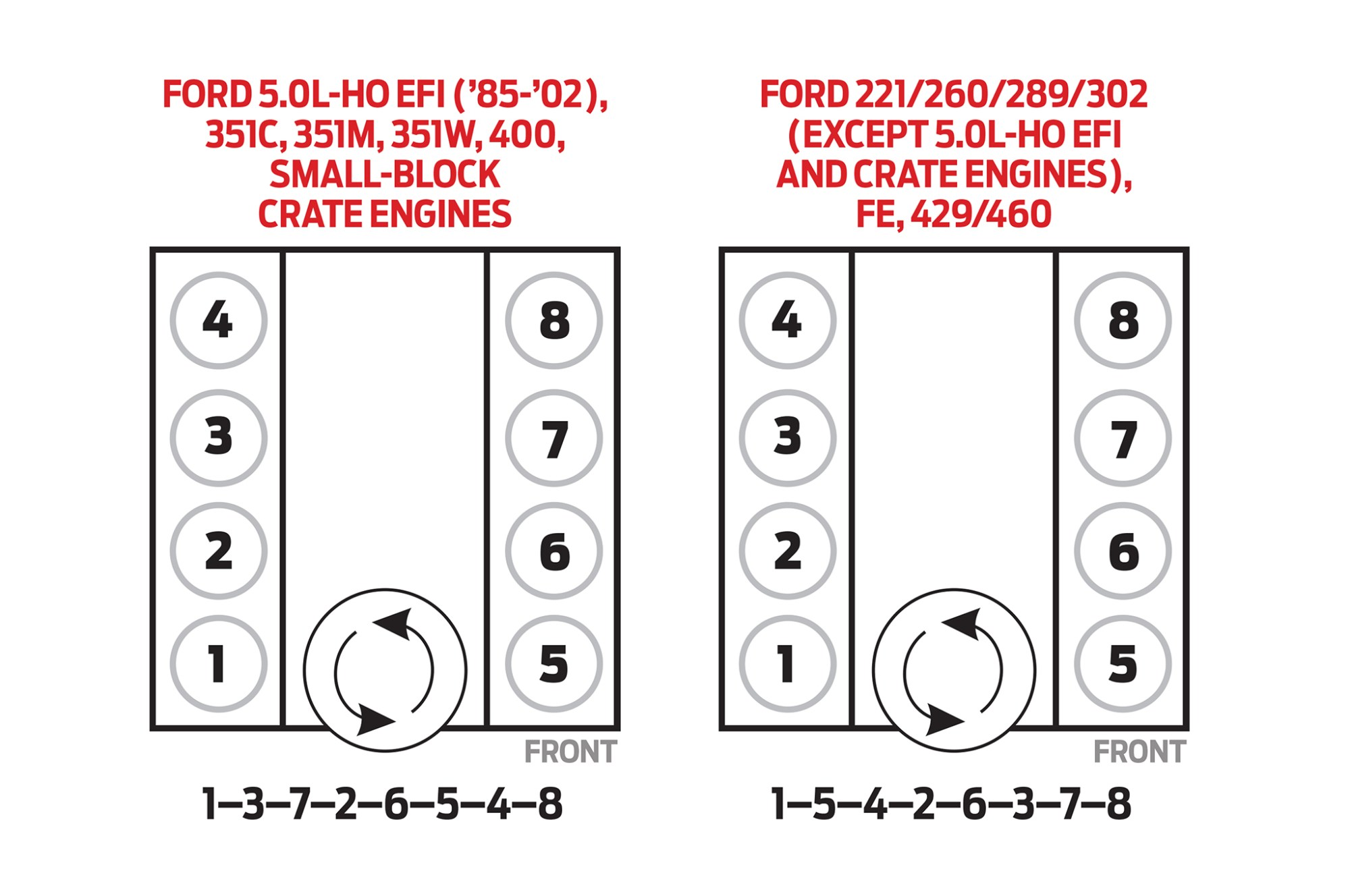 hight resolution of hot rod to the rescue this late model 5 0l sfi system runs ford 351 windsor distributor diagram besides ford y block firing order