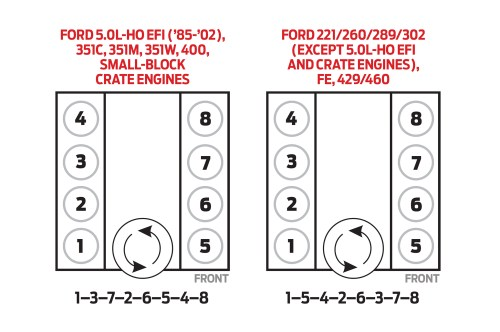small resolution of hot rod to the rescue this late model 5 0l sfi system runs ford 351 windsor distributor diagram besides ford y block firing order
