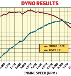 in preliminary tests on advanced engine concepts engine dyno rob s 481ci olds peaked at 525 3 [ 2048 x 1552 Pixel ]
