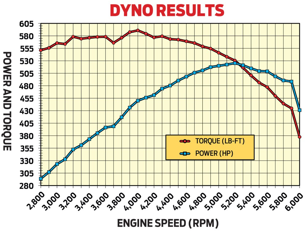medium resolution of in preliminary tests on advanced engine concepts engine dyno rob s 481ci olds peaked at 525 3