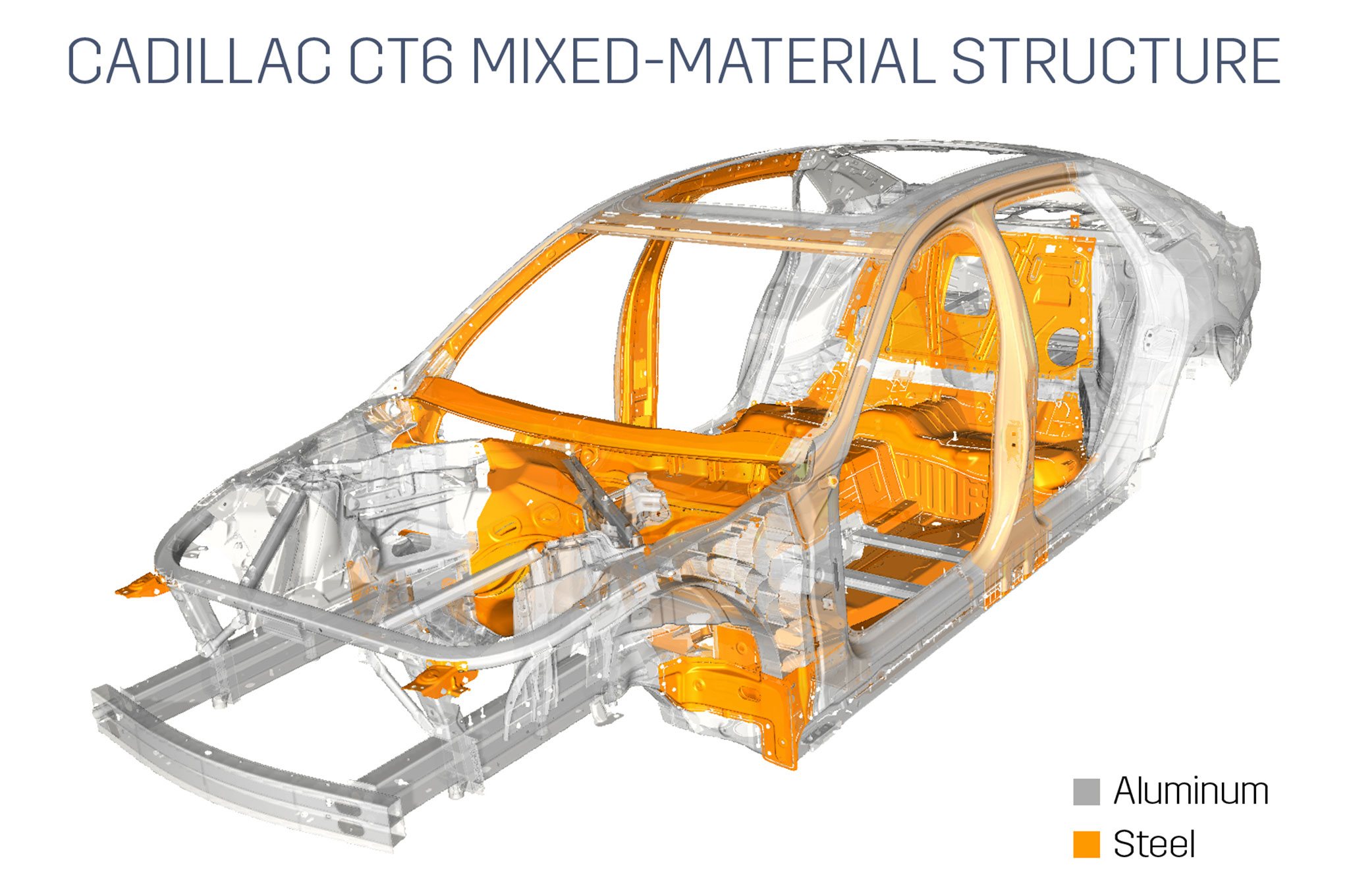 2016 cadillac ct6 chassis uses mix of aluminum steel other materials [ 2048 x 1360 Pixel ]