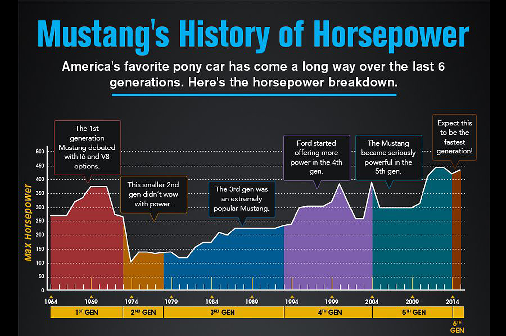 infographic shows ford mustang horsepower through the years [ 2048 x 1360 Pixel ]