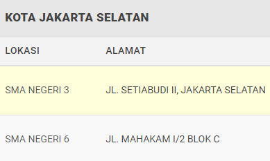 Zonasi Sekolah PPDB SMA Negeri Kota Jakarta Selatan