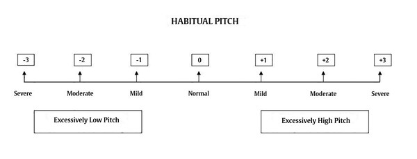 Example scale for the auditory-perceptual rating of habitual pitch.