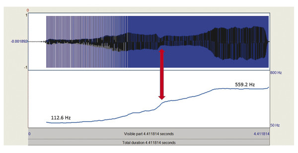 Typical adult male producing a pitch glide from the lowest to the highest phonation pitch and F0. The total phonational range in Hz is 446.6 Hz (559.2–112.6 Hz), corresponding to 27.74 STs and an appr