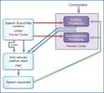 Neural Structures and Mechanisms for Speech, Language, and Hearing