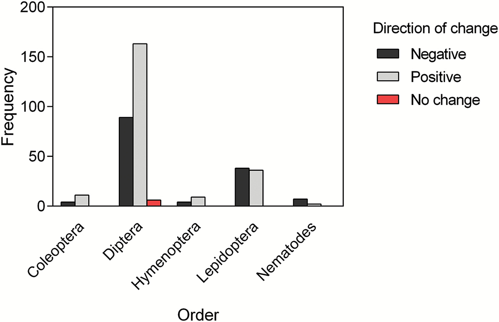 frequency of adaptations by order in lab-reared insects