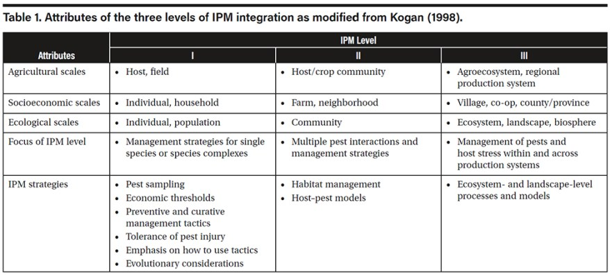 Three Levels of IPM as modified from Kogan 1998