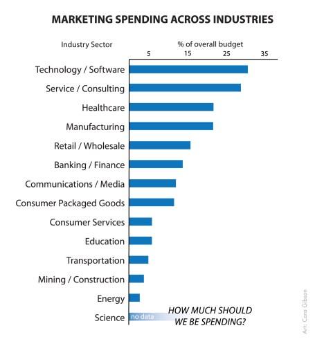 marketing spending across industries