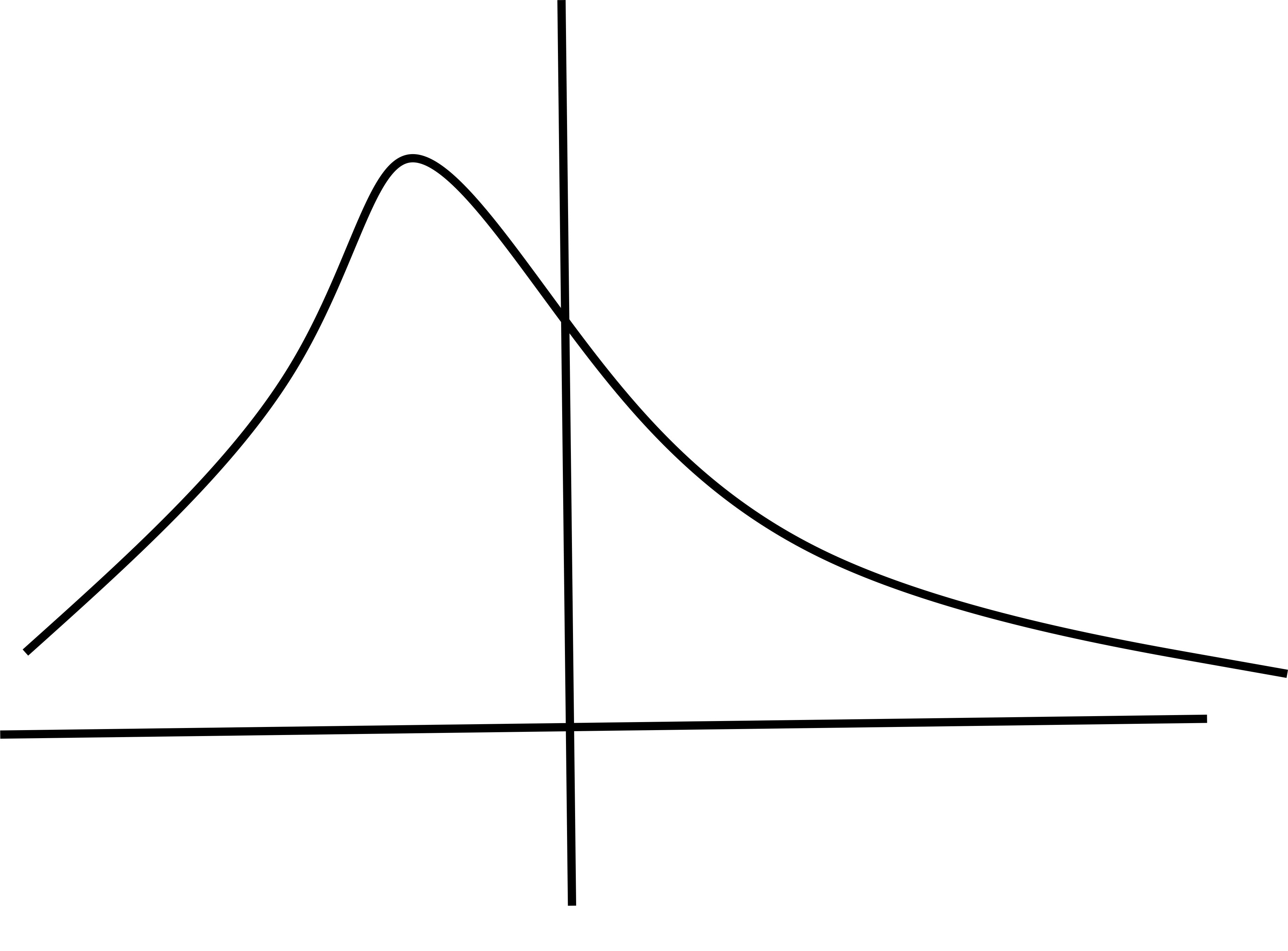 I need help with Which graph represents symmetric