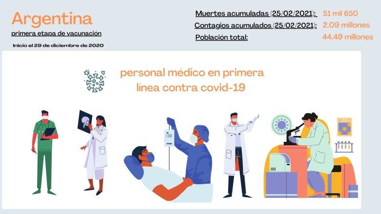 Personas vacunadas en primera etapa en Argentina