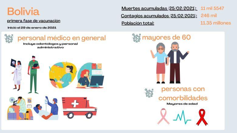 Personas que serán vacunadas en primera fase Bolivia
