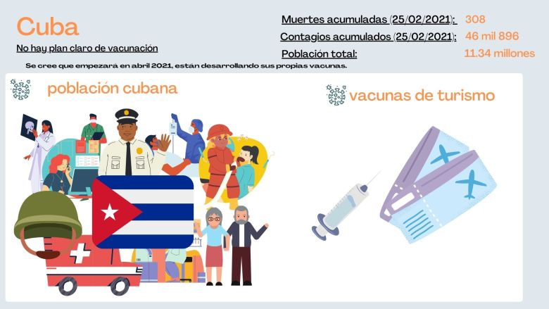 Cuba no ha publicado su plan de vacunación contra la covid-19