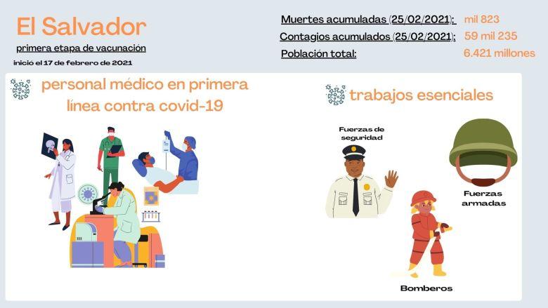 Grupos prioritarios en vacunación contra covid-19 en El Salvador