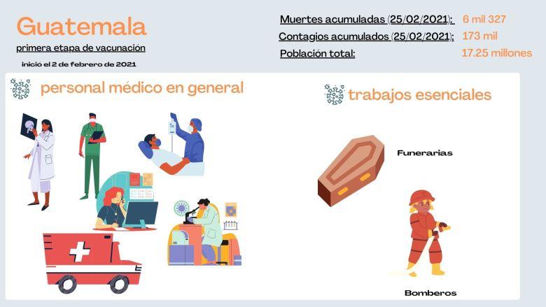 Guatemala prioriza a estos grupos en vacunación