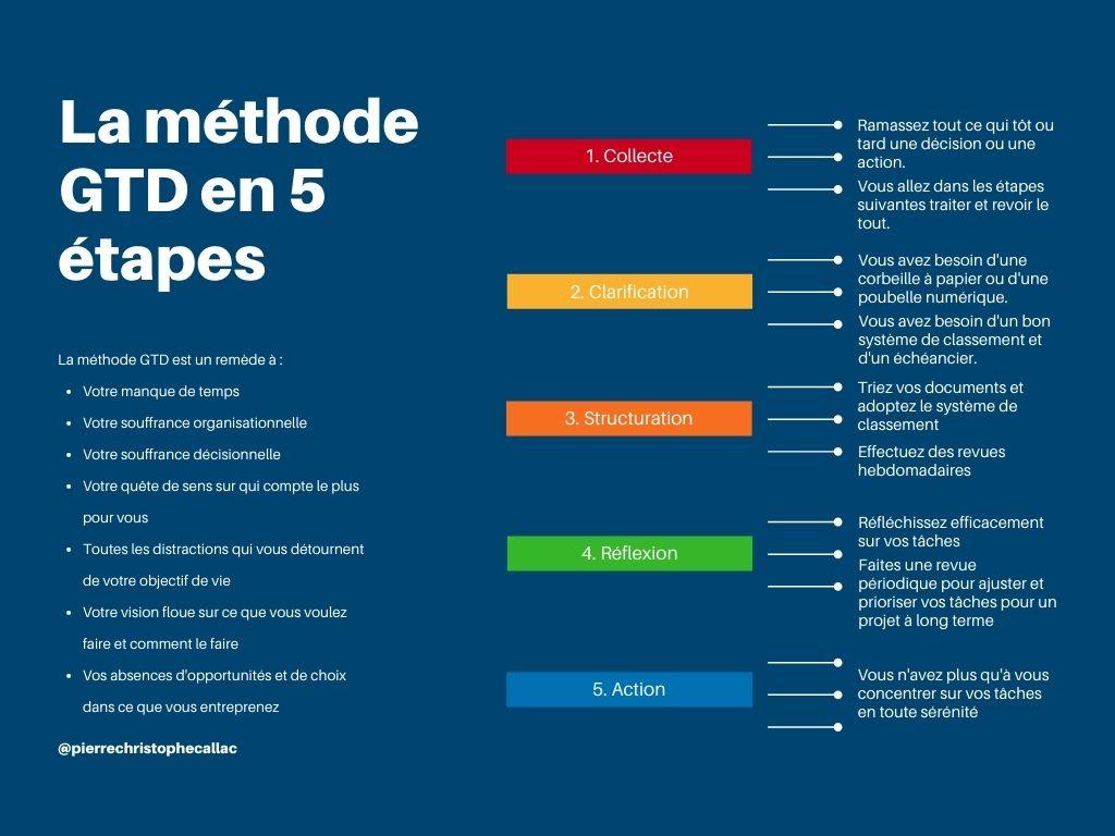 méthode GTD : La méthode GTD en 5 étapes