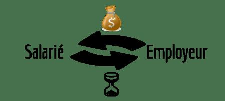générer des revenus salarié