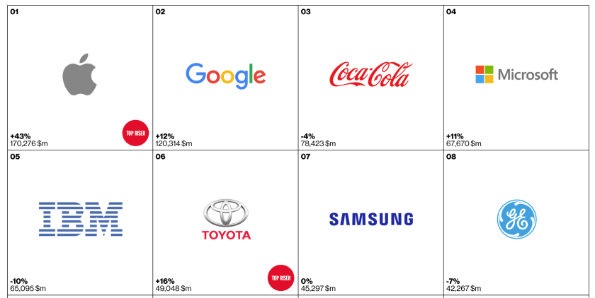 Interbrand's Top 8 brands of 2015