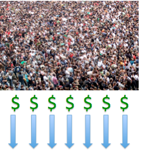 """""""Crowdfunding"""" refers to the use of small amounts of money from a large number of people to fund a venture."""