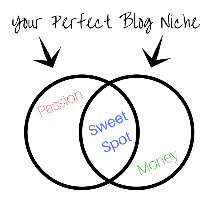 How to Launch a Killer Income Generating Wordpress Blog in