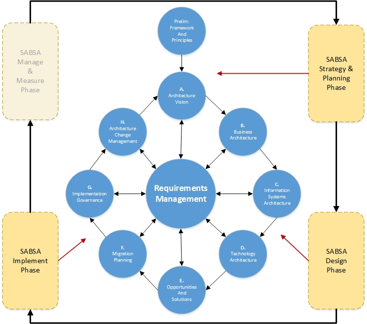 togaf framework diagram exploded axon sabsa alignment andy wood security professional with adm