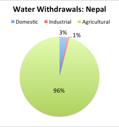 definition this entry provides the annual quantity of water in cubic kilometers removed from available sources for use in any purpose  [ 1061 x 816 Pixel ]