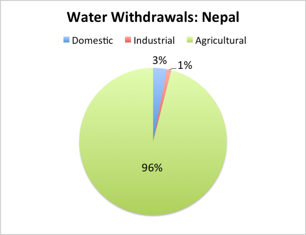 Water Consumption Pie-Chart