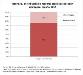 Figura 3a distribución de mayores con diabetes sobrepeso 2014