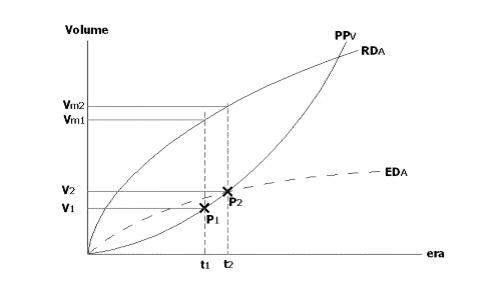 The theory of periodic economic development