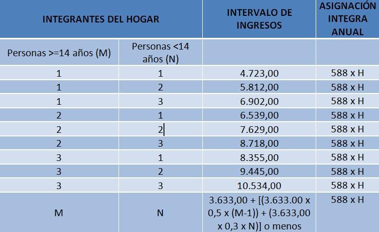 ingresos fijado en el Real Decreto-ley 1/2020