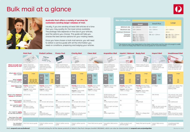 Bulk-mail-at-a-glance-Nov2015