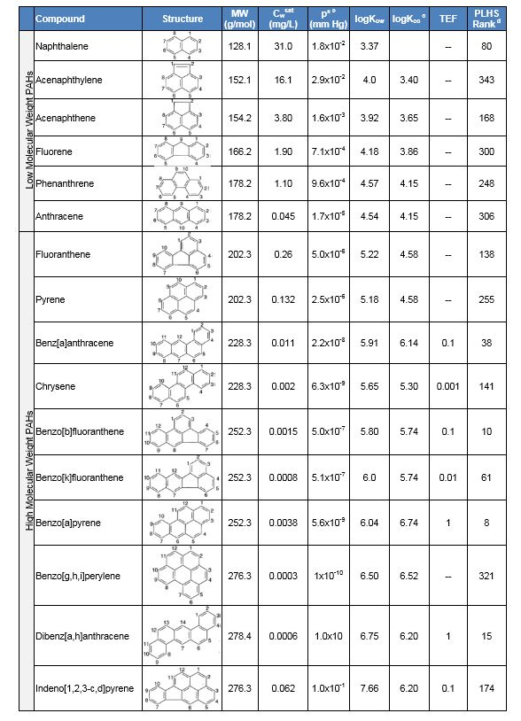Benzodiazepine Equivalency Table : benzodiazepine, equivalency, table, Polycyclic, Aromatic, Hydrocarbons, (PAHs), Enviro