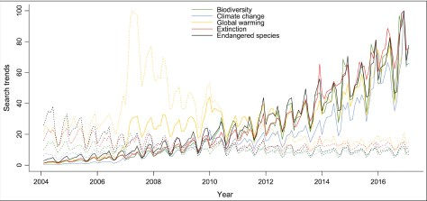 Graph of trends for conservation related terms. The frequency with which all terms were used increases over time