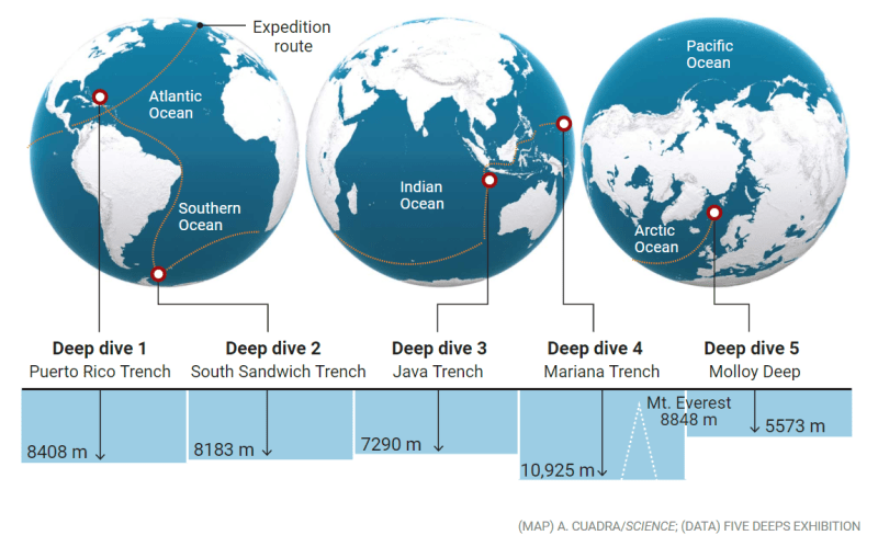 The Five Deeps Expedition The First Attempt To Dive To The Deepest